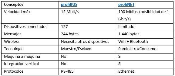 tabla Profinet vs. Profibus