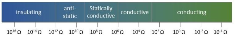 diagrama conductividad