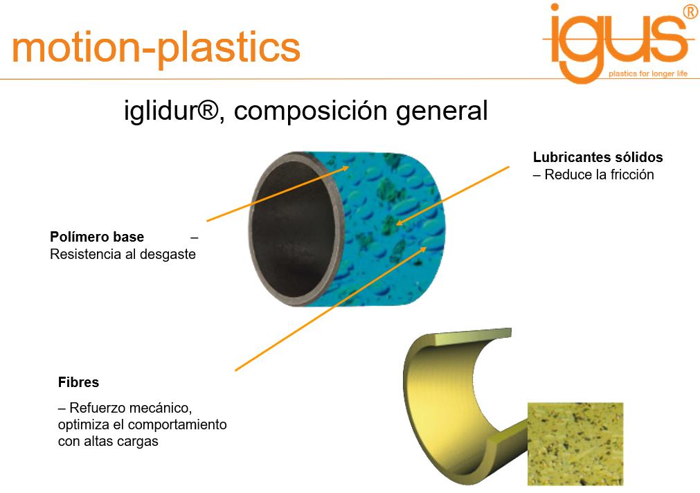 Composición del iglidur