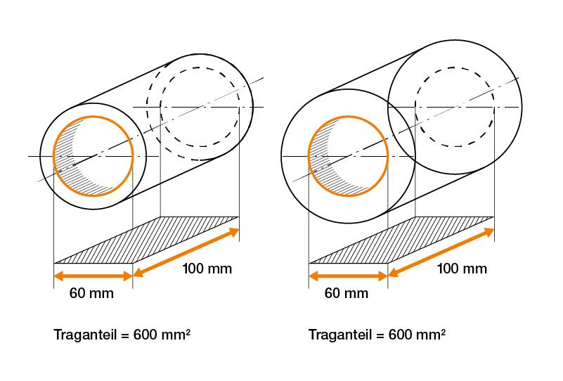 Cálculo de la superficie de apoyo de un cojinete de fricción