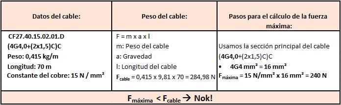 Tabla cálculo