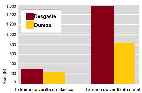Comparativa entre cabeza articulada de plástico vs. metal
