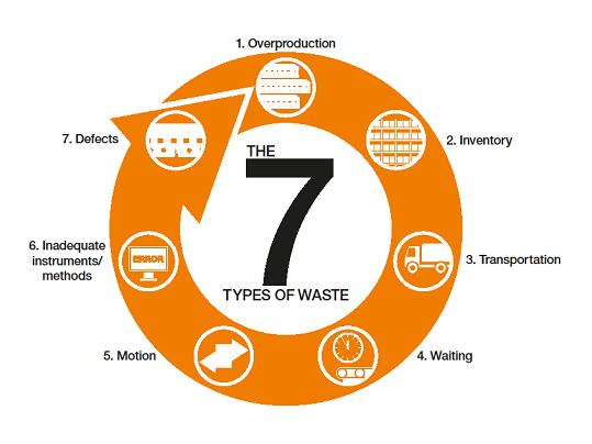 Los 7 tipos de desperdicios en una organización